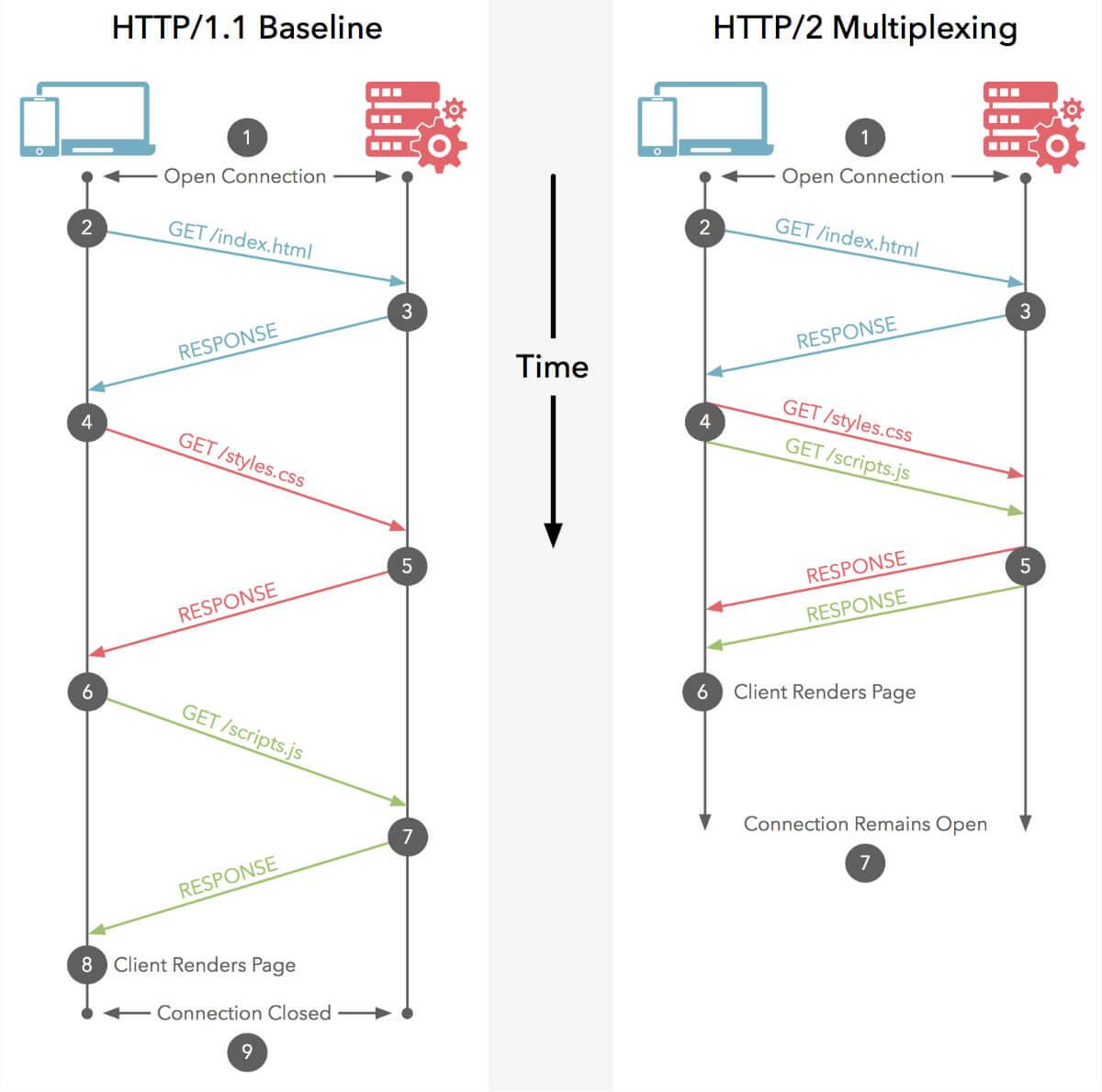 http1 http2 multiplex